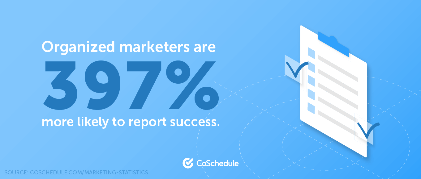 Organized marketers are 397% more likely to report success