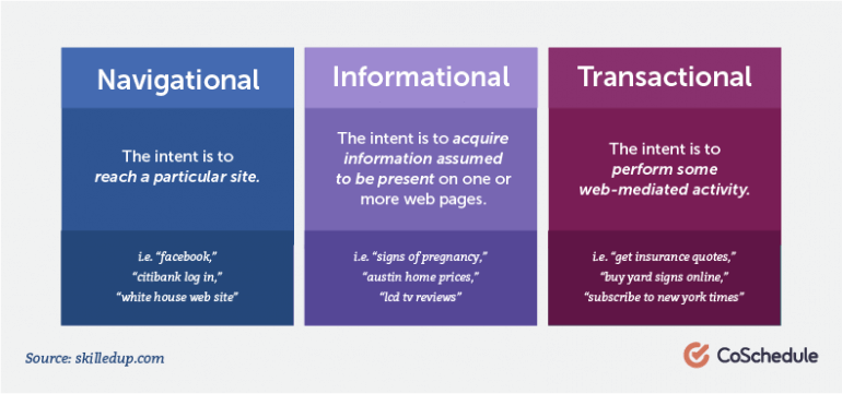 Mapping keywords to search intent