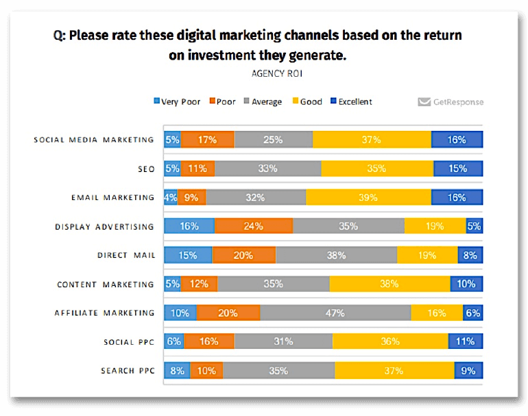 Survey through Get Response about digital marketing channels.
