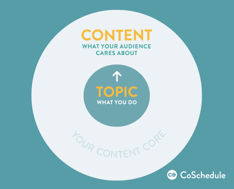 Content Marketing Story Content Core