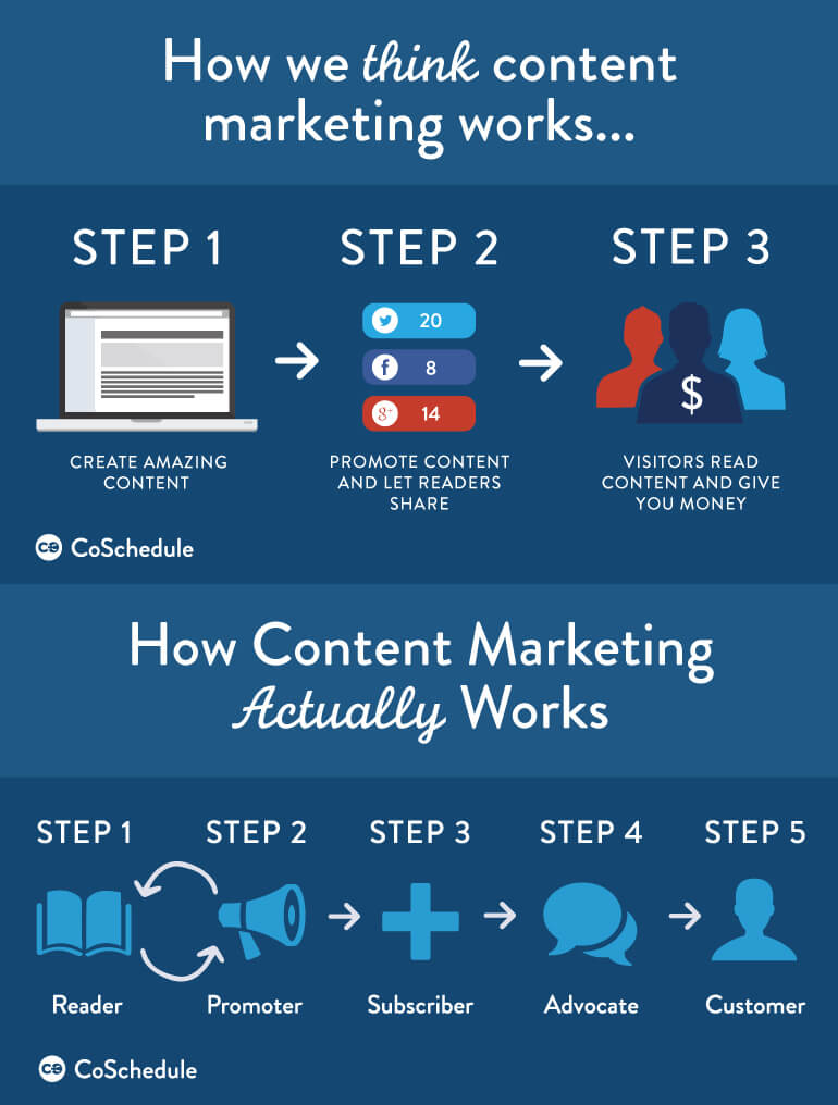 How Content Marketing Actually Works