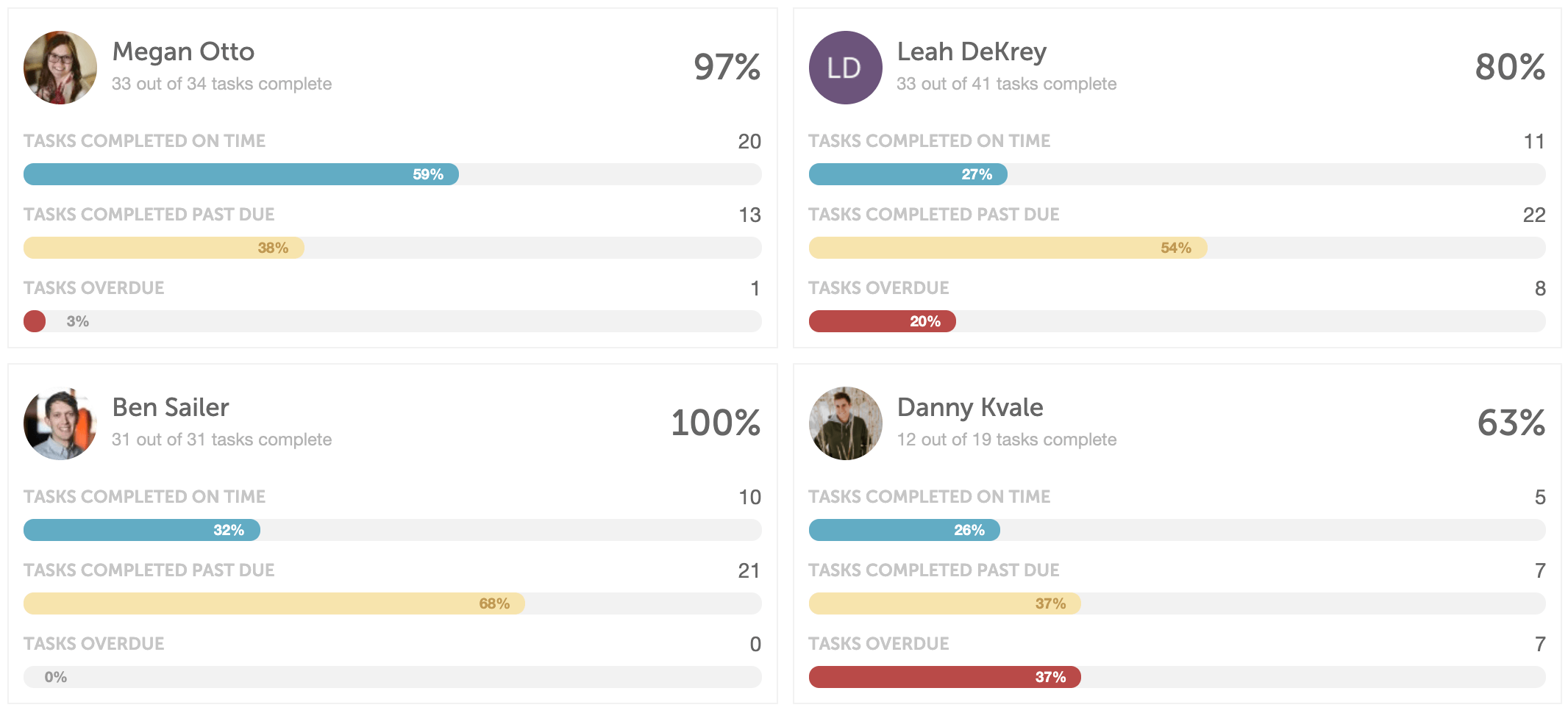 CoSchedule Team Member Report Breakdowns