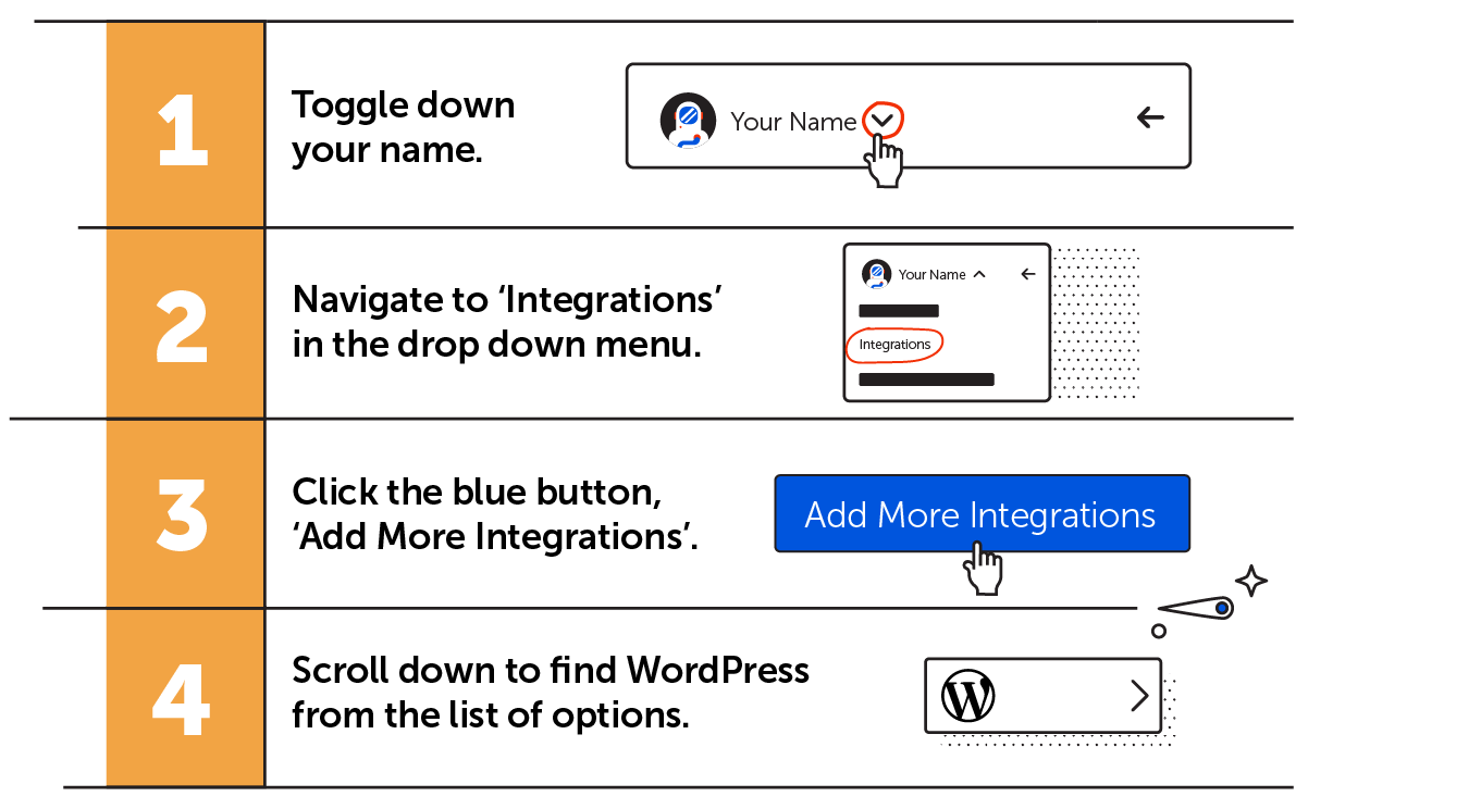 Connect a wordpress account. 1: Toggle down your name. 2: Navigate to Integrations in the drop down menu. 3. Click the blue button Add more integrations. 4: Scroll down to find WordPress from the list of options.