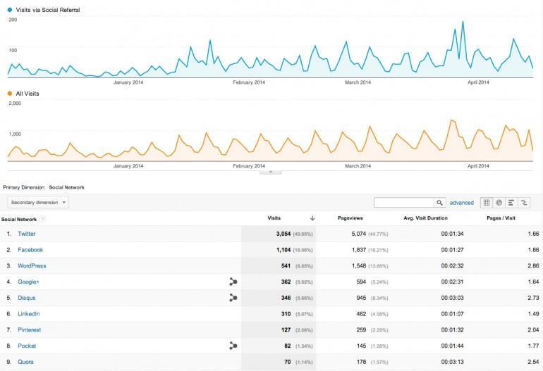 Google Ananlytics Visits Via Social Referral