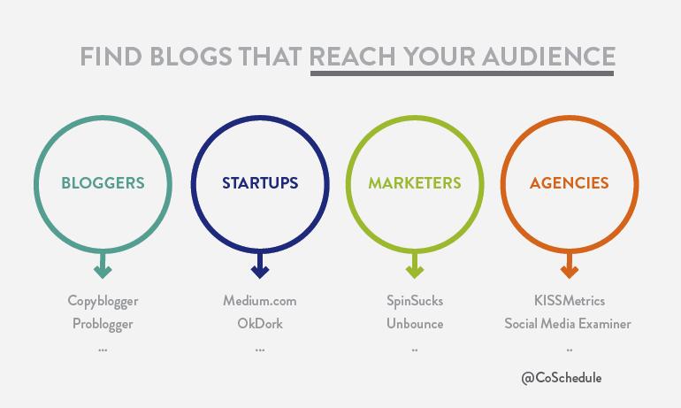 Promote Your Content Marketing Audience Segments Blogs