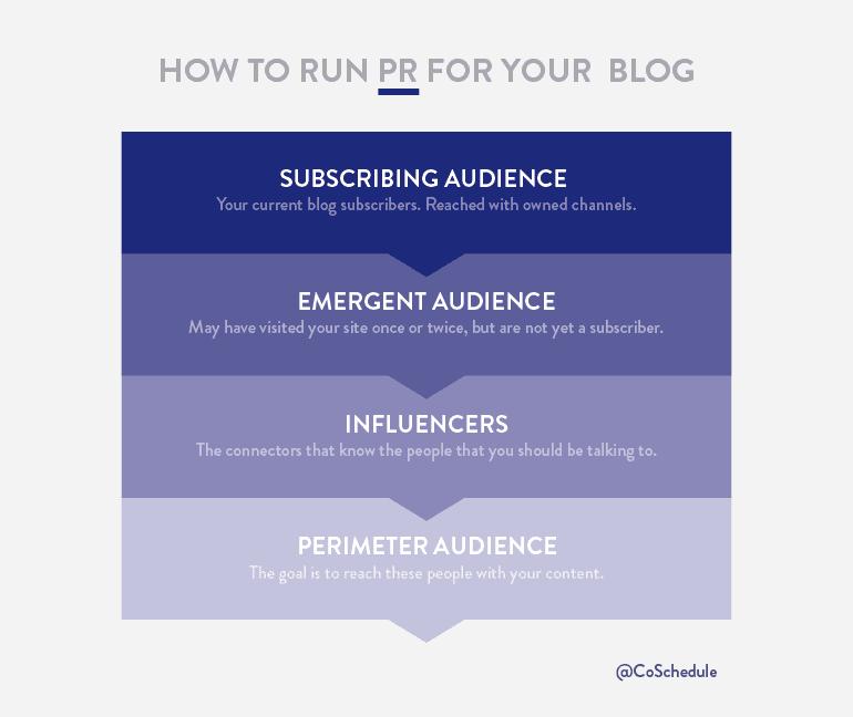 Promote Your Content Marketing Blog PR
