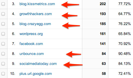 Referral links from guest posts provide consistent traffic and recognition.