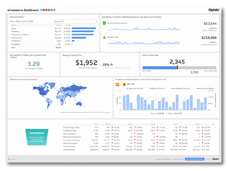 Klipfolio Content Marketing Dashboard