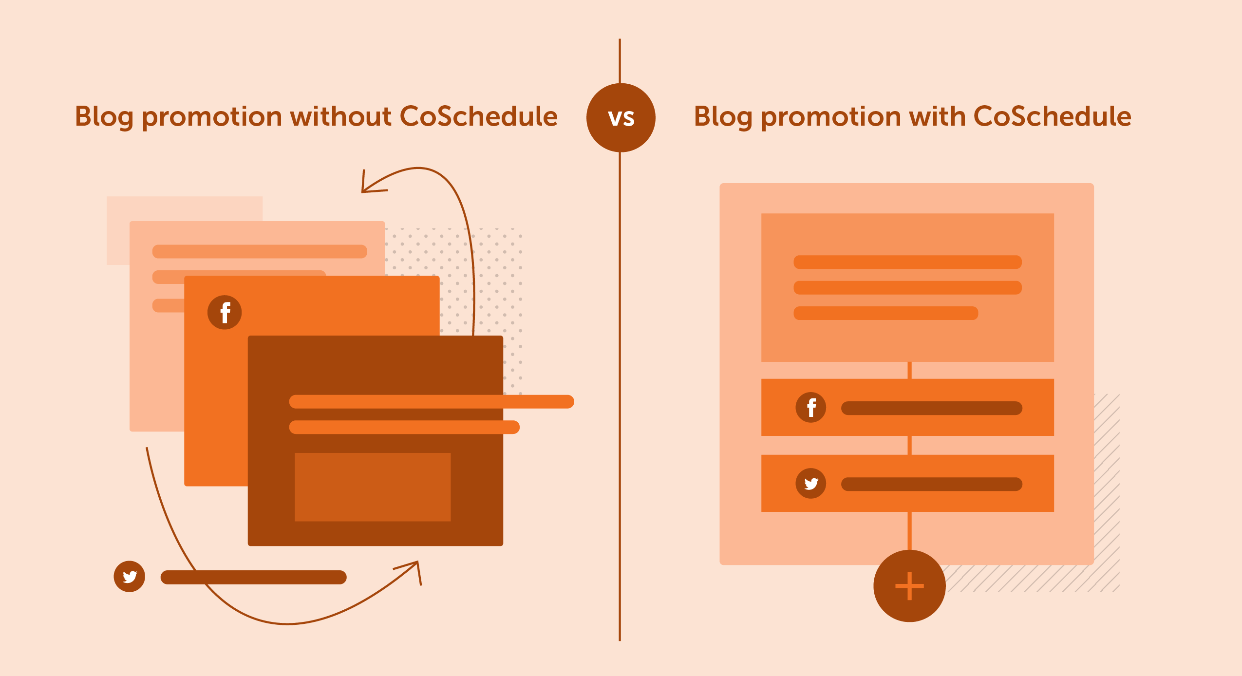 Blog promotion without CoSchedule (cluttered) vs. Blog promotion with CoSchedule (ordered)
