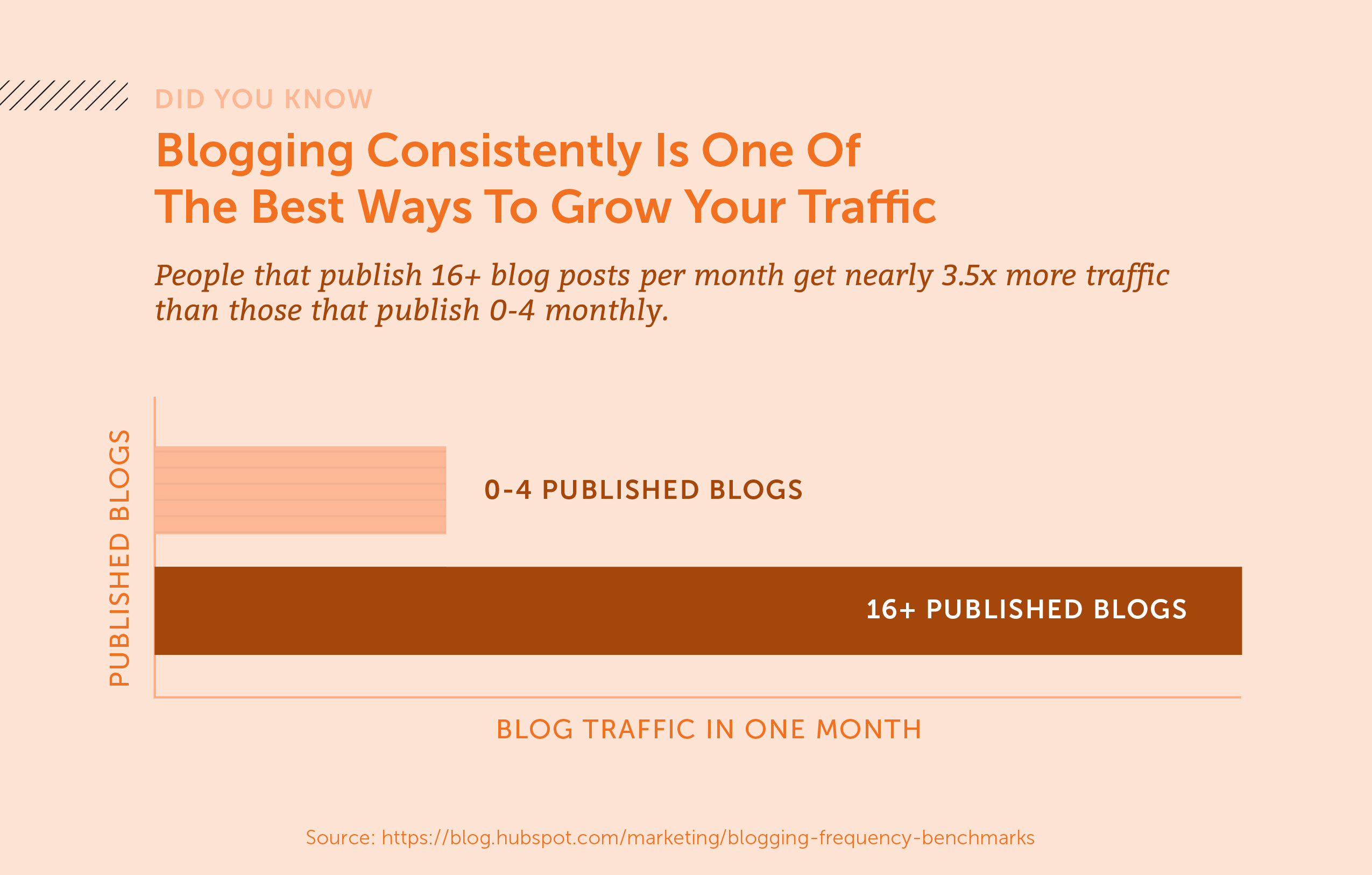 Did you know that bloggin consistently is one of the best ways to grow your traffic. People that publish 16+ blogs per month get nearly 3.5 more traffic than those who publish 0-4 monthly