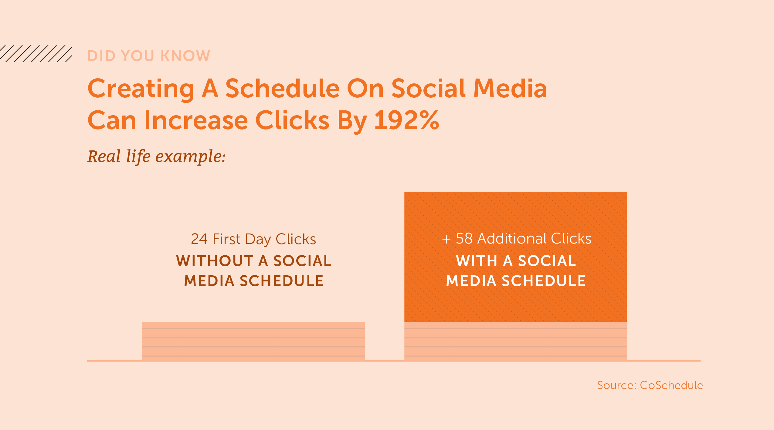 Did you know creating a schedule on social media can increase clicks by 192%