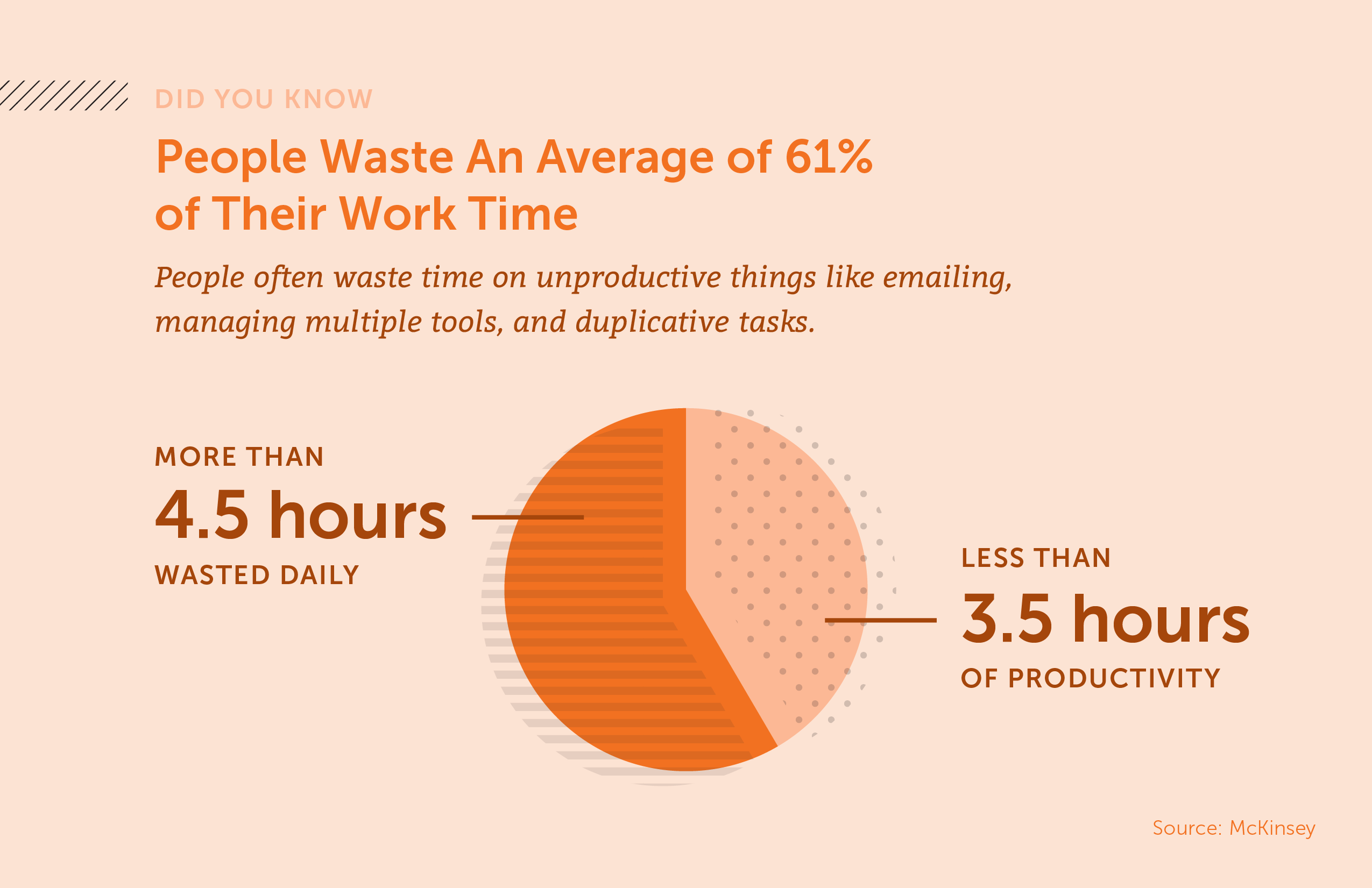 Did you know people waste an average of 61% of their work time