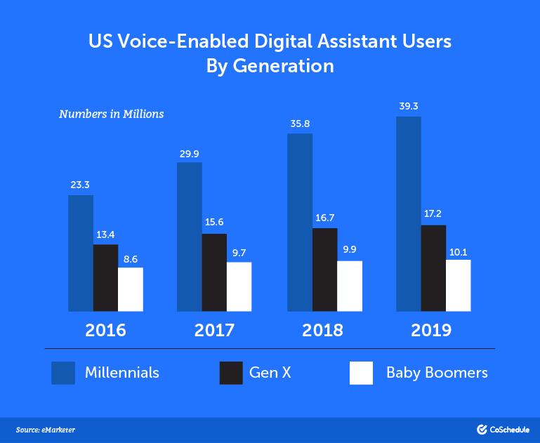 Voice search data 2019