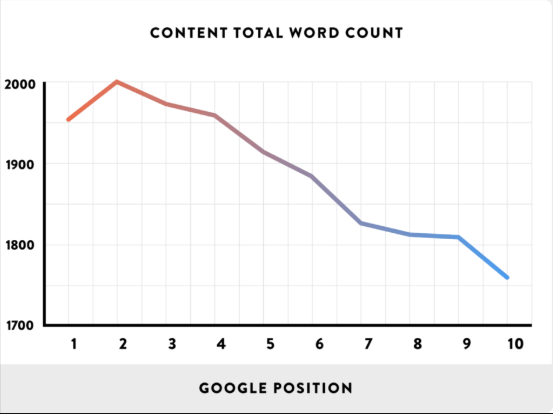 How content total word count can affect your position in Google searches