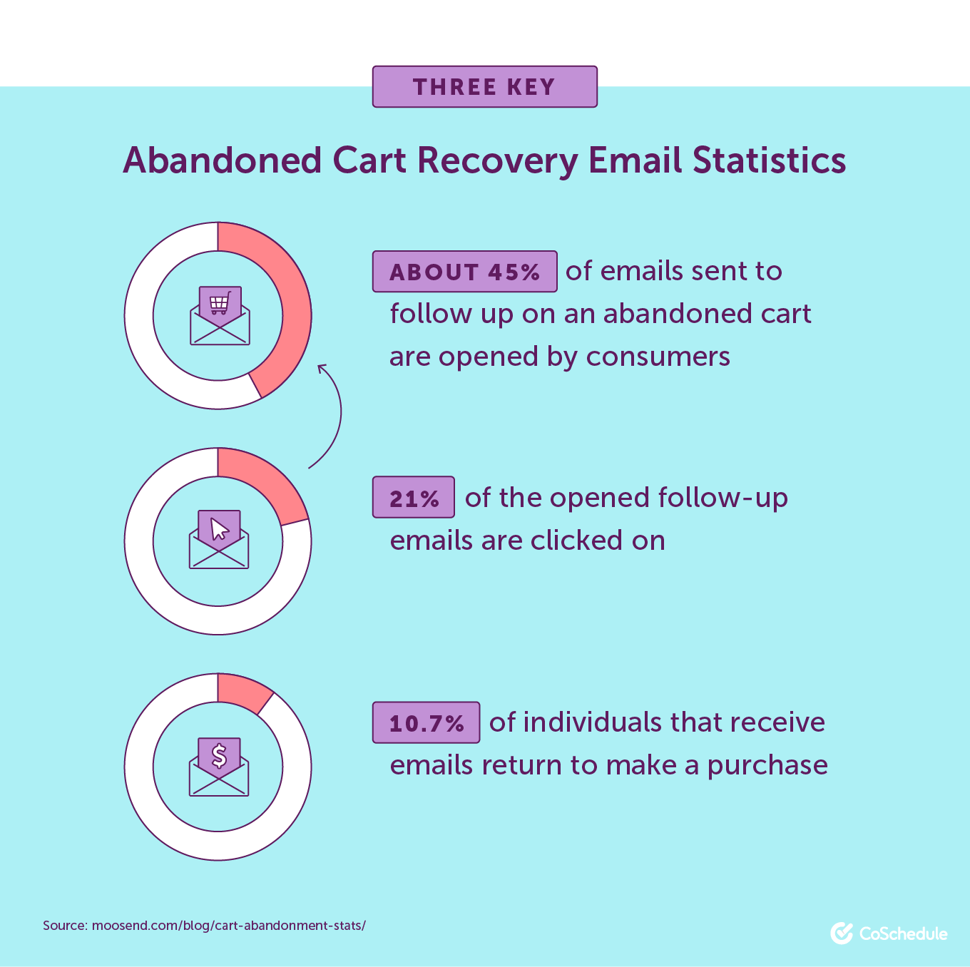 Three Key Abandoned Cart Recovery Email Statistics