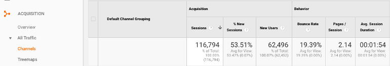 Acquisition sources in Google Analytics