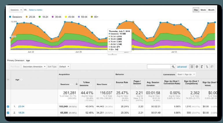 Find Age under Demographics in Google Analytics.