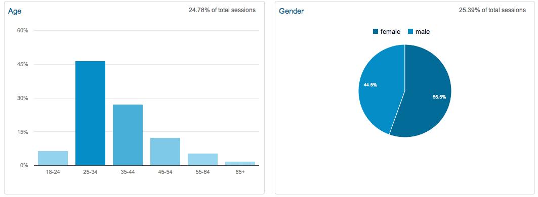 google analytics age gender