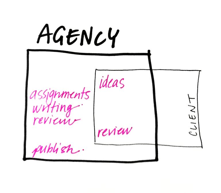 agency teams
