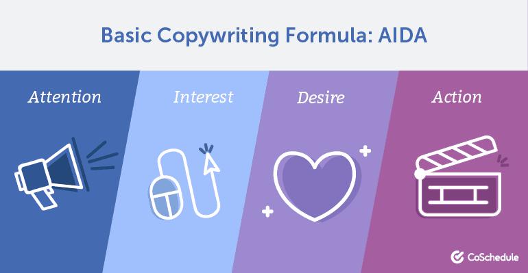 Basic Copywriting Formula: AIDA