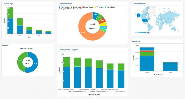 google analytics demographics dashboard