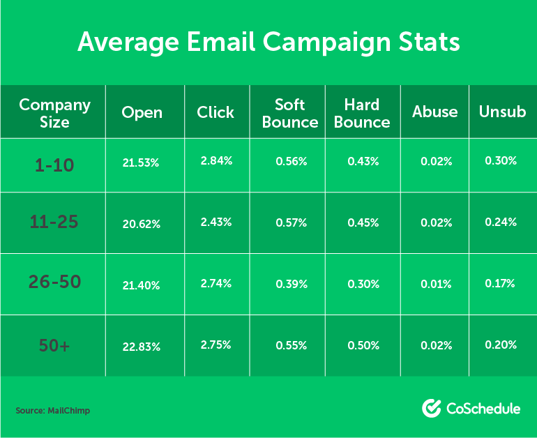 Average Email Campaign Stats By Company Size