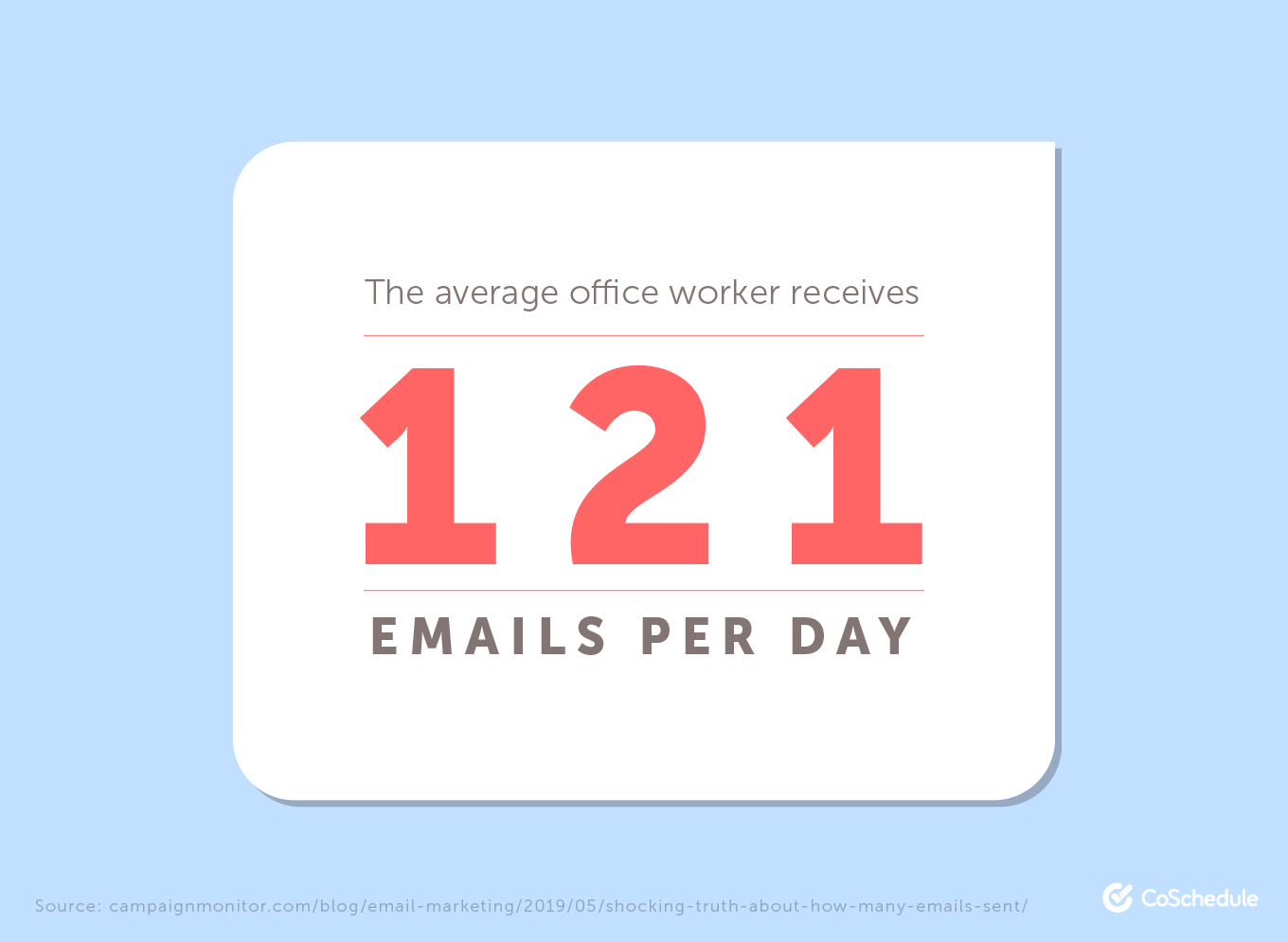 The average office worker receives 121 emails per day