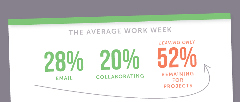 Stats for an average work week