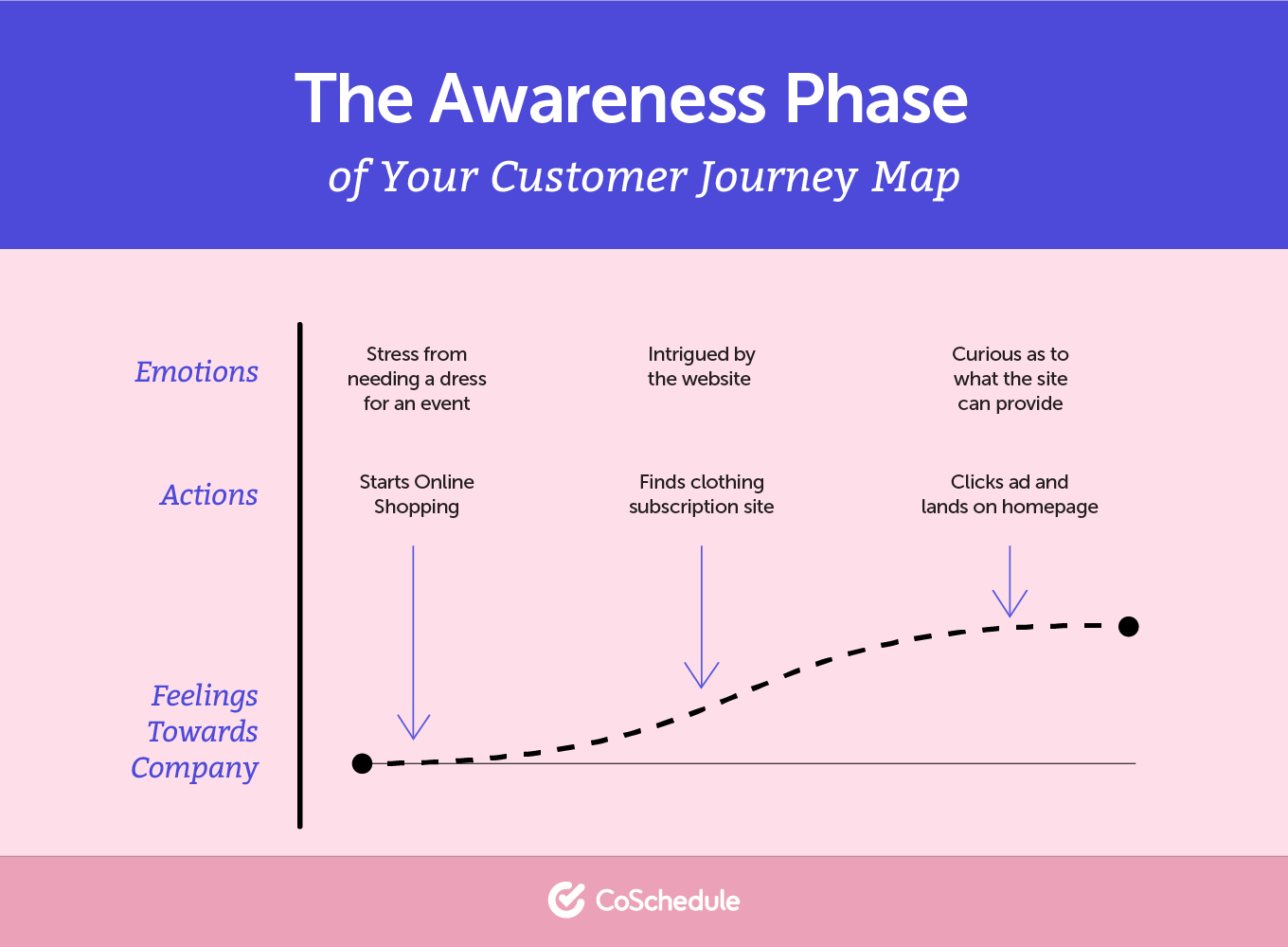 The awareness phase in a buyer's journey