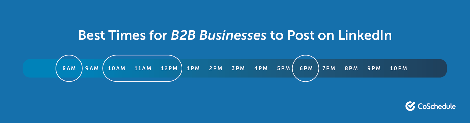 Best Times for B2B Businesses to Post on LinkedIn