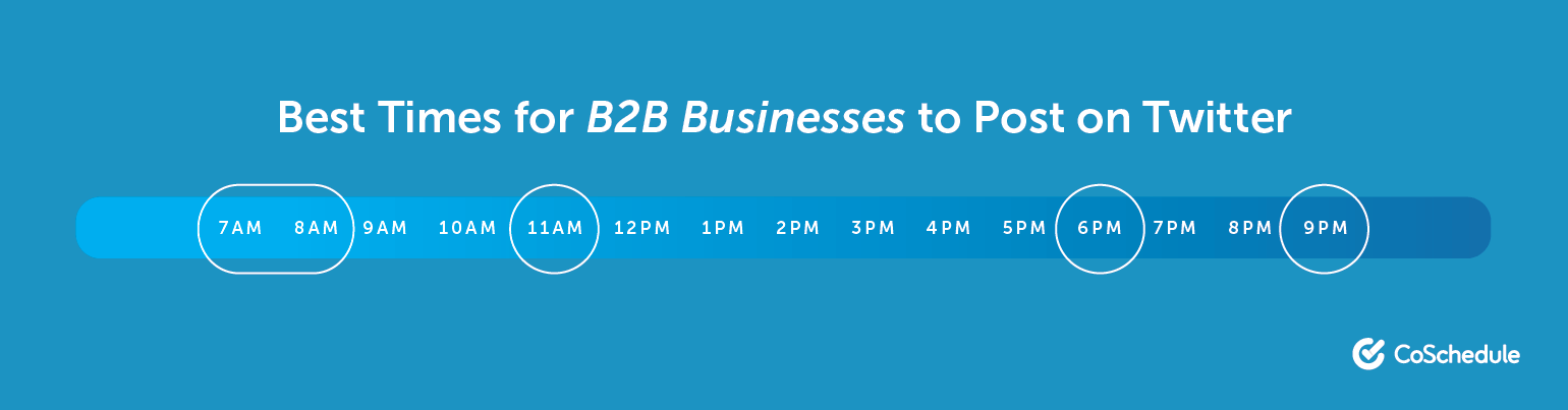 The Best Times for B2B Businesses to Post on Twitter