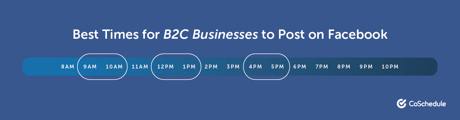 Best times for B2C businesses to post on Facebook