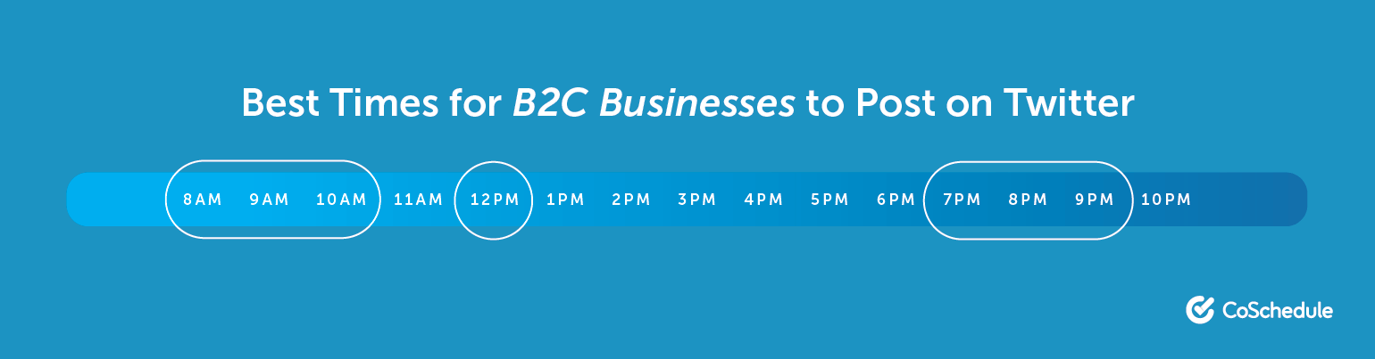 The Best Times for B2C Companies to Post on Twitter