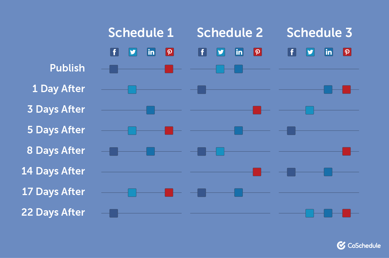 Example of a basic posting schedule