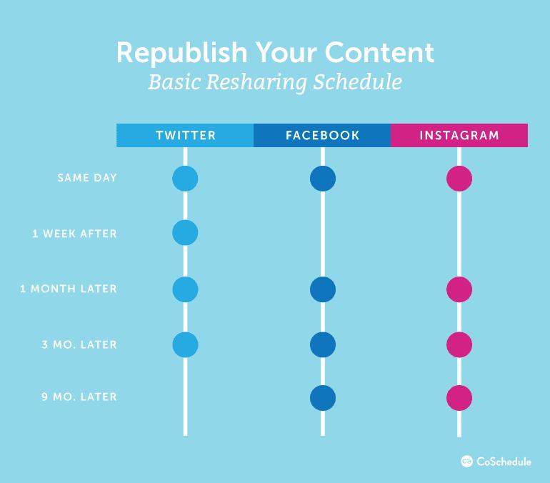 Basic Social Media Resharing Schedule