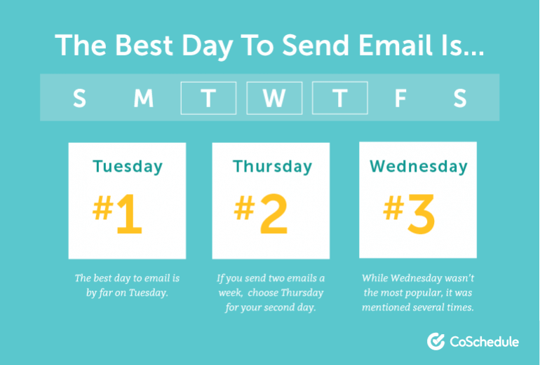 The Best Day to Send Email