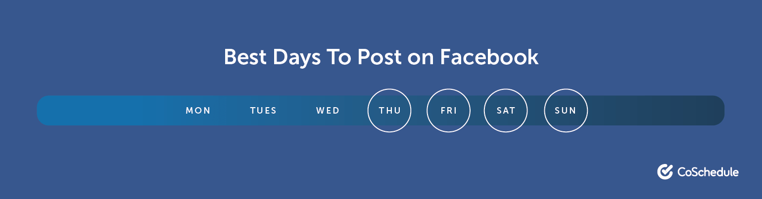 Best Days to Post on Facebook