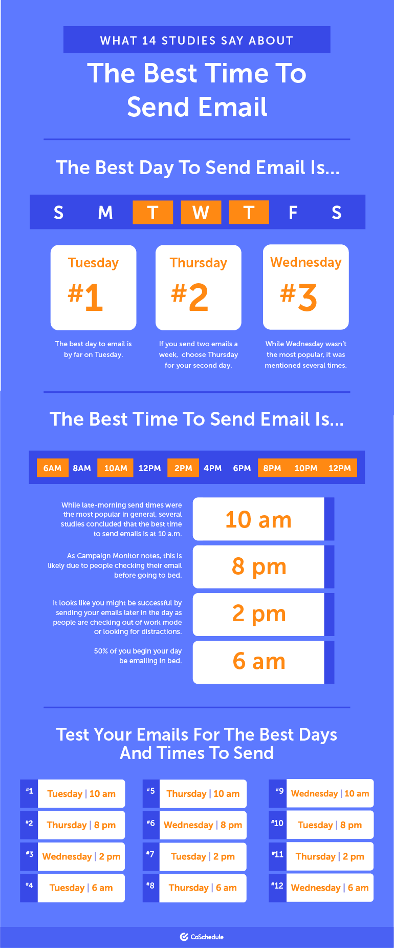 Complete Guide to Best Email Sending Times