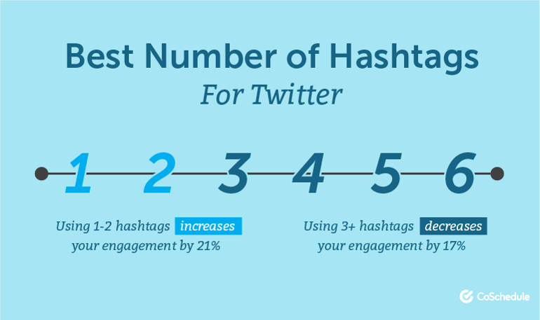 Best Number of Hashtags for Twitter