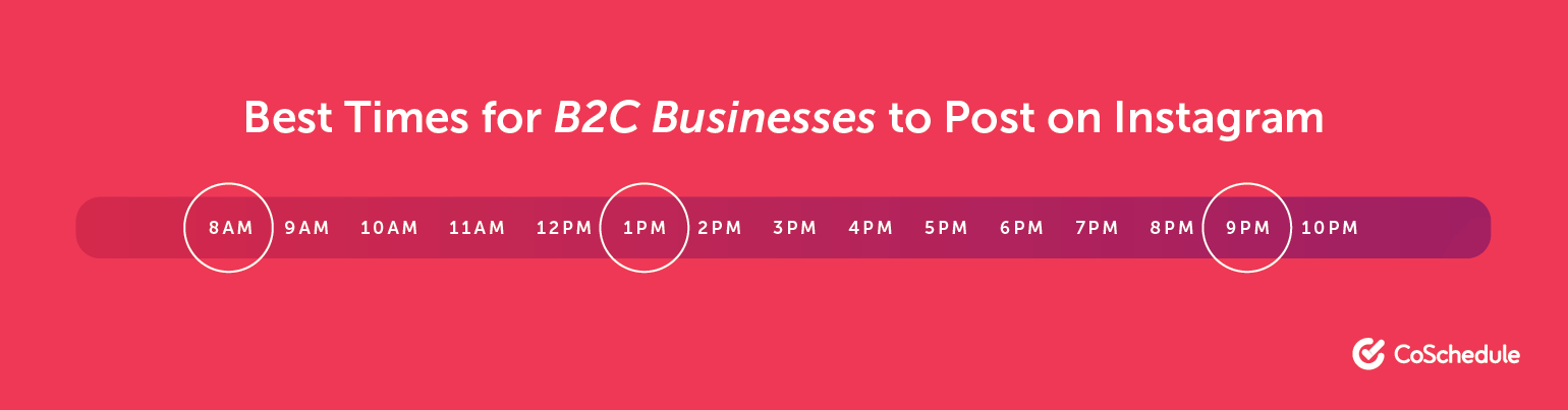 Best Time for B2C Businesses to Post on Instagram