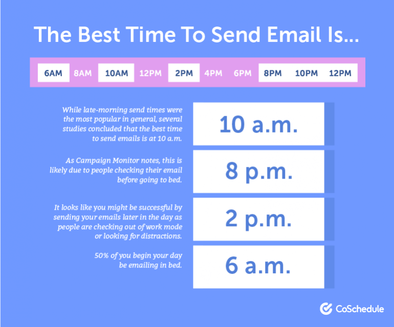 The best time to send email is ...
