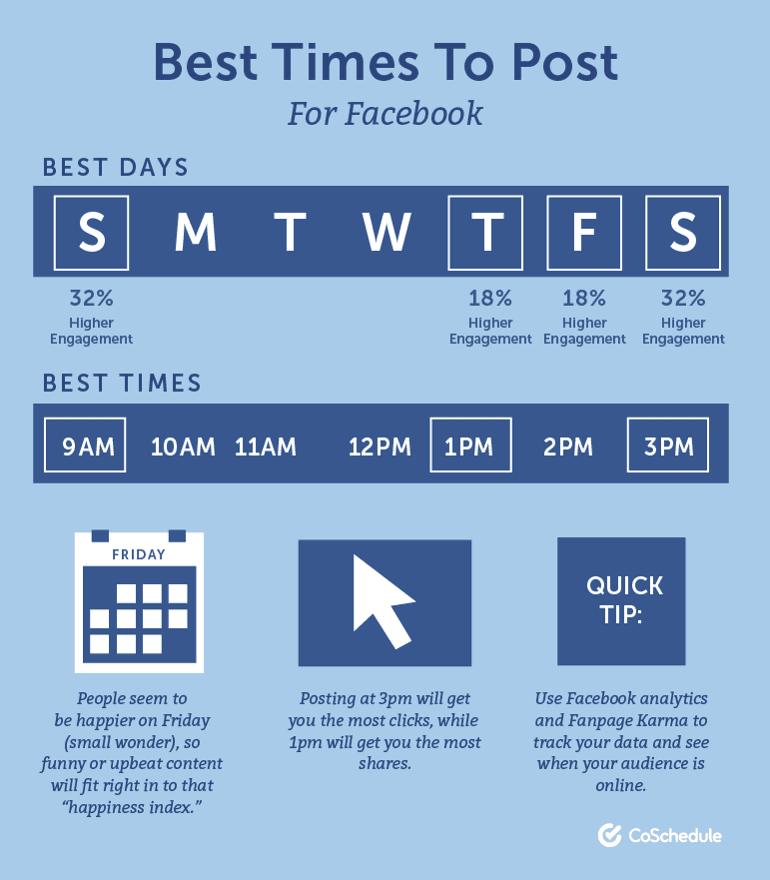 Best Posting Times for Facebook