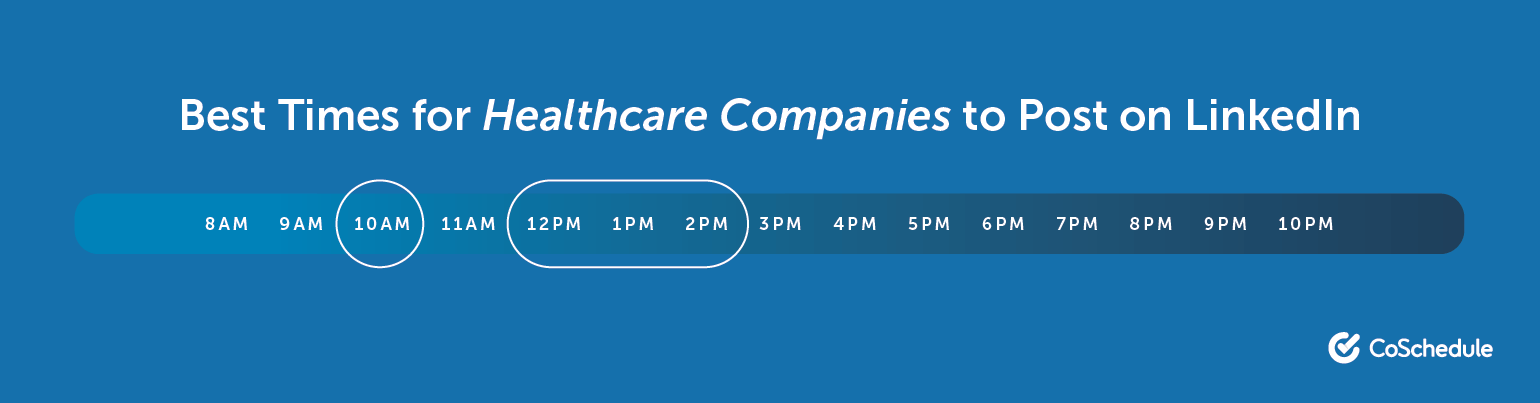 Best Times for Healthcare Companies to Post on LinkedIn