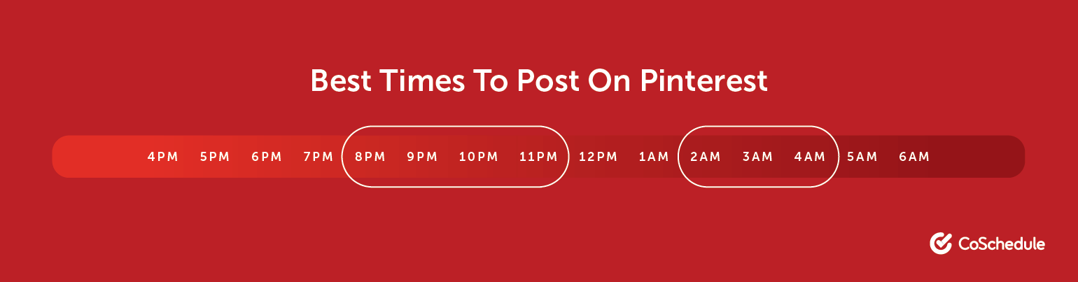 How to Find the Best Time to Pin on Pinterest?