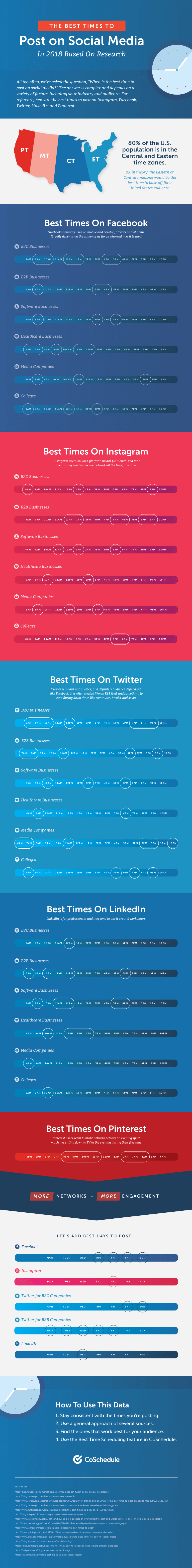 Complete Best Times to Post on Social Media Infographic