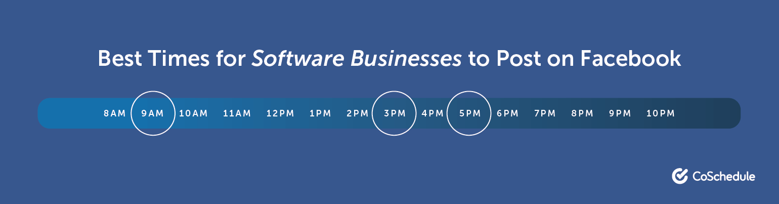 The Best Times for Software Businesses to Post on Facebook