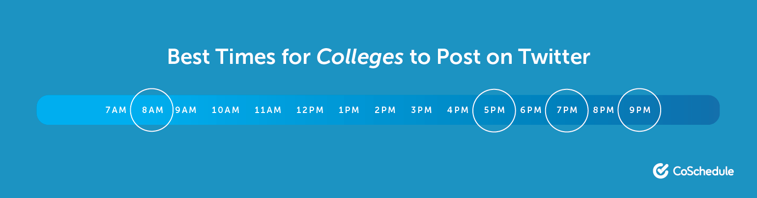 The Best Times for Colleges and Universities to Post on Twitter