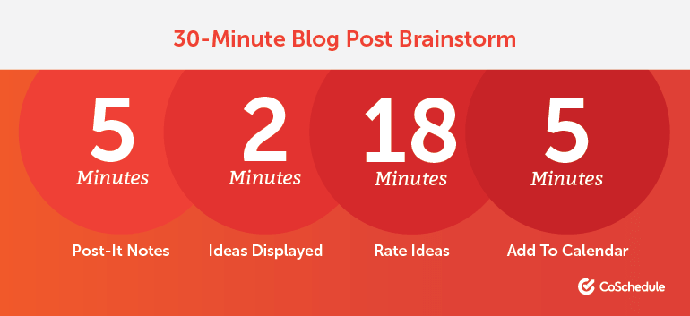 30 Minute Blog Brainstorming Process