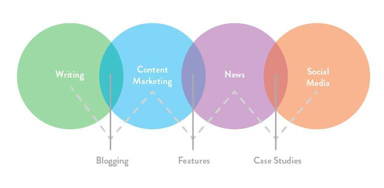 Choose Blog Categories