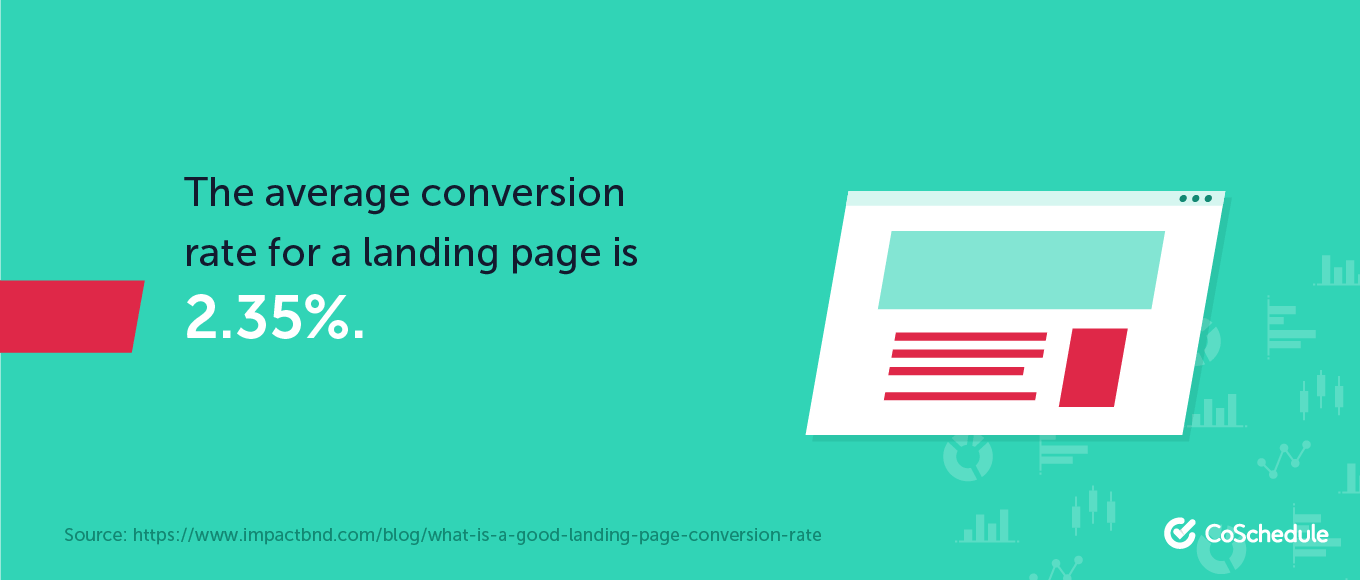 The average conversion rate for a landing page is 2.35%